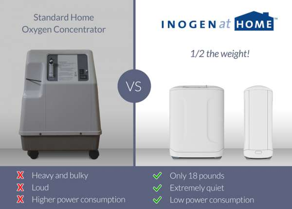 Inogen At Home